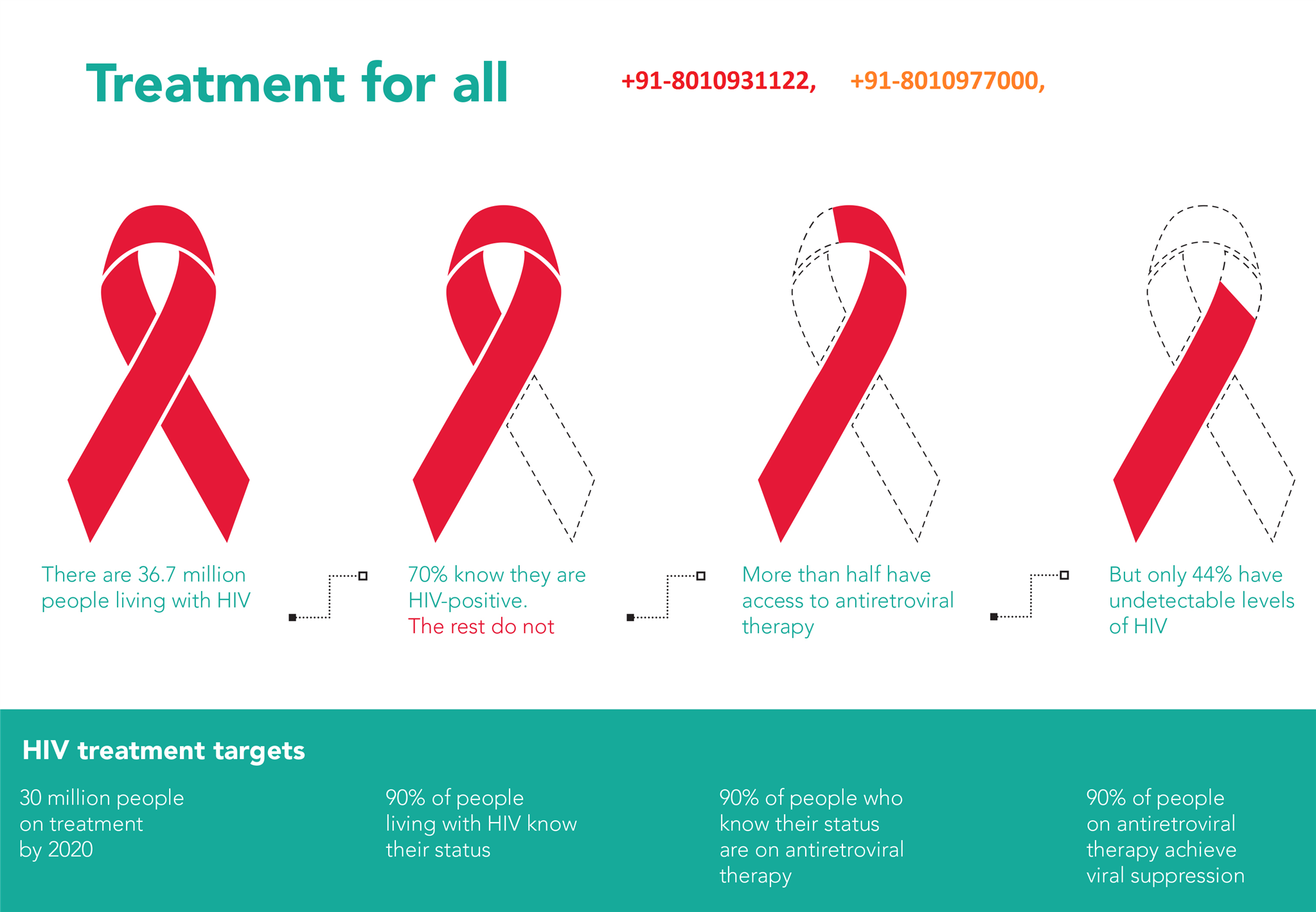 hiv testing and counselling in Karol bagh 8010977000